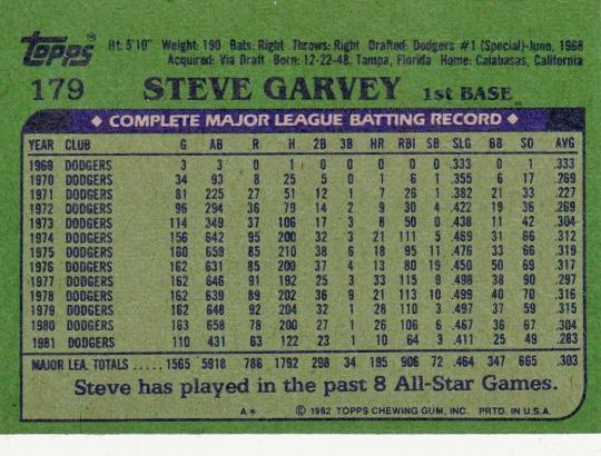 Dodgers 1982 Topps Steve Garvey B