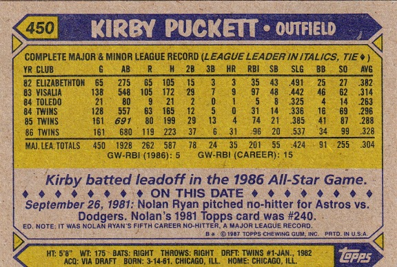 Twins 1987 Topps Kirby Puckett B
