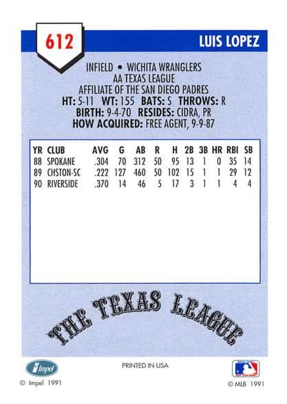 Luis Lopez Minor League Card